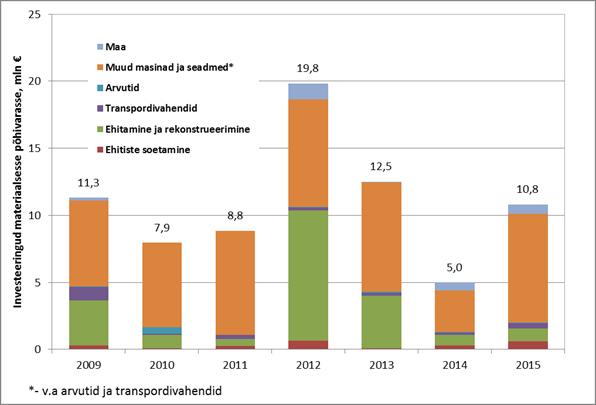 Pagaritööstuste investeeringud materiaalsesse põhivarasse (mln €). Allikas: Statistikaamet