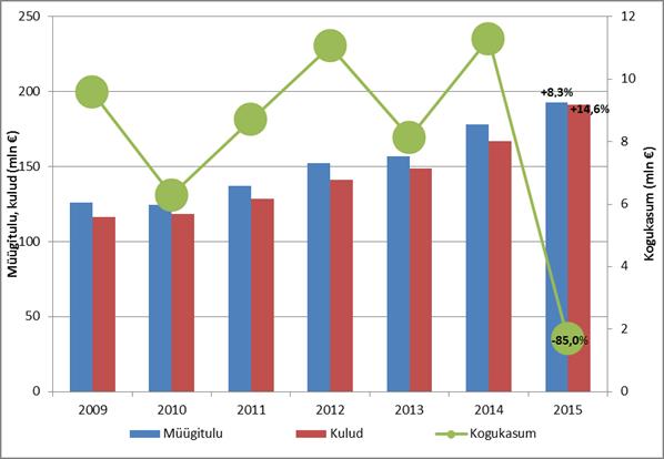 Käibe kasvu aeglustumine ja kulude kiire kasv vähendas pagaritööstuse kasumit. Samuti vähendas sektori kasumlikkust Fazeri tootmise lõpetamine Eestis. Pagaritööstussektori kogukasum oli 2015. aastal vaid 1,7 miljonit eurot, mis 85% vähem võrreldes aasta varasemaga.